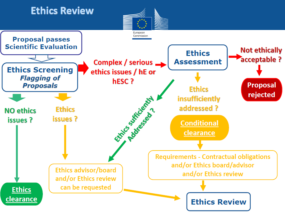 Ethics review